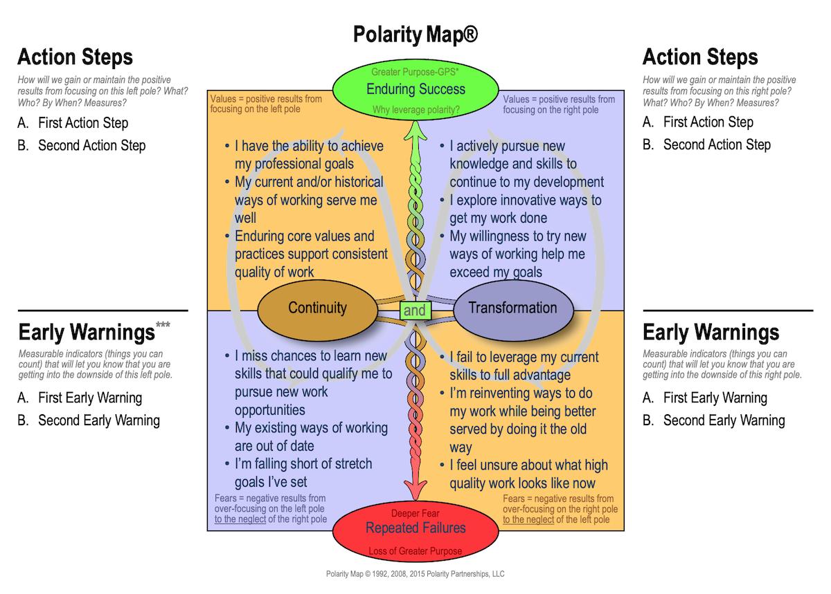 polarity map