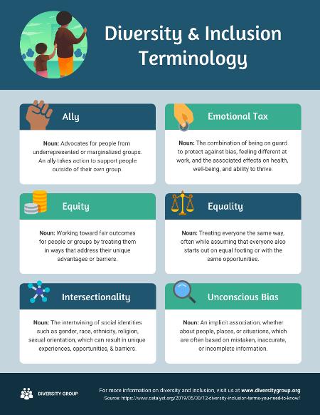 DEI infographic